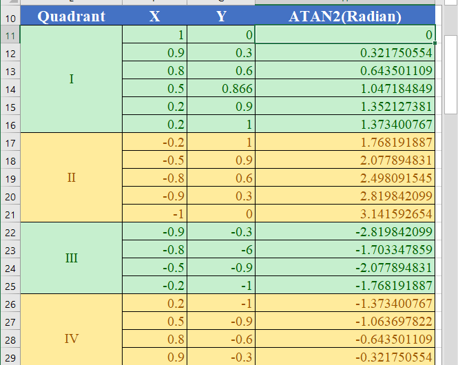 How to use the Excel ATAN2 function