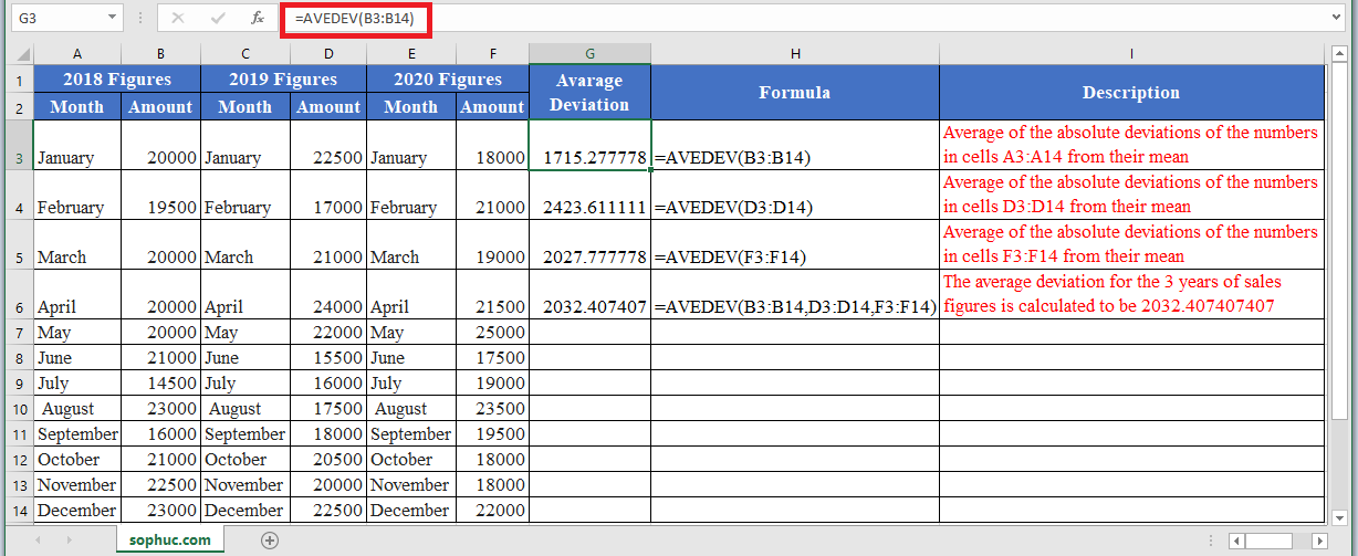 AVEDEV Function in Excel 1 - How to use AVEDEV Function in Excel