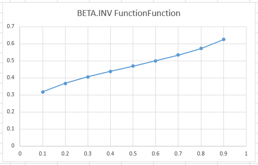 BETA.INV Function in Excel 3 - How to use BETA.INV Function in Excel