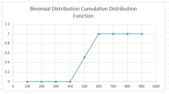 BINOM.DIST Function 1 - How to use BINOM.DIST Function in Excel
