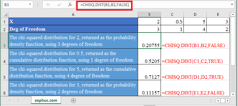CHISQ.DIST Function in Excel - How to use CHISQ.DIST Function in Excel
