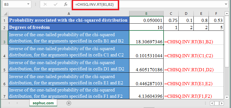 CHISQ.INV .RT Function in Excel - How to use CHISQ.INV.RT Function in Excel