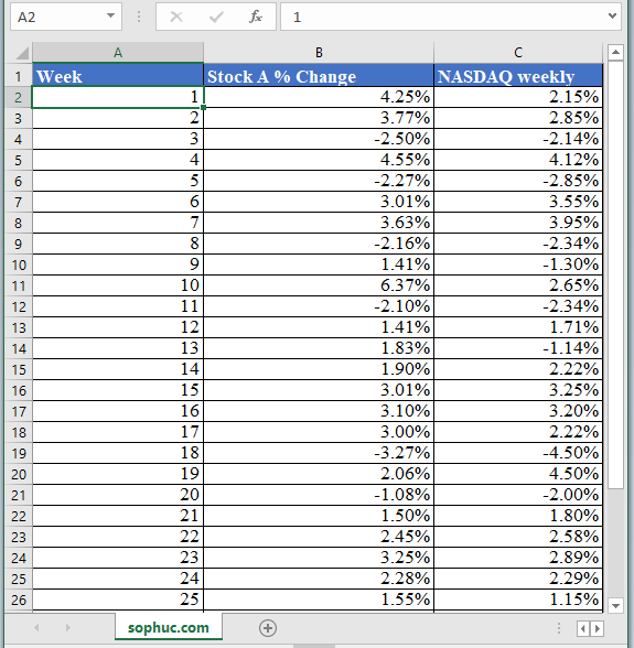 COVARIANCE.S Function - How to use COVARIANCE.S Function in Excel