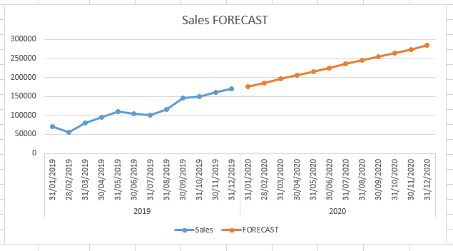 FORECAST Function in Excel 1 - How to use FORECAST Function in Excel