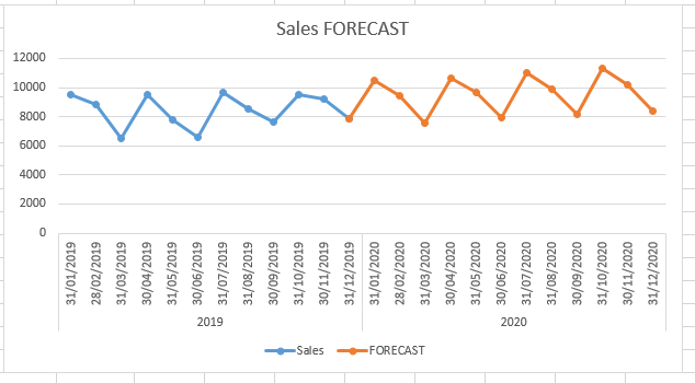 FORECAST.ETS Function - How to use FORECAST.ETS Function in Excel