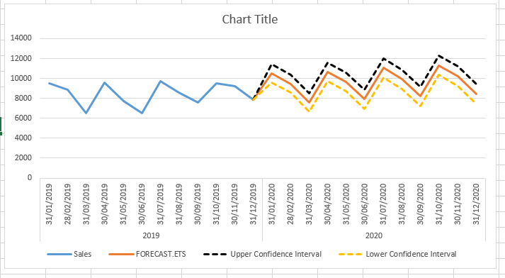 FORECAST.ETS .CONFINT Function 2 - How to use FORECAST.ETS.CONFINT Function in Excel