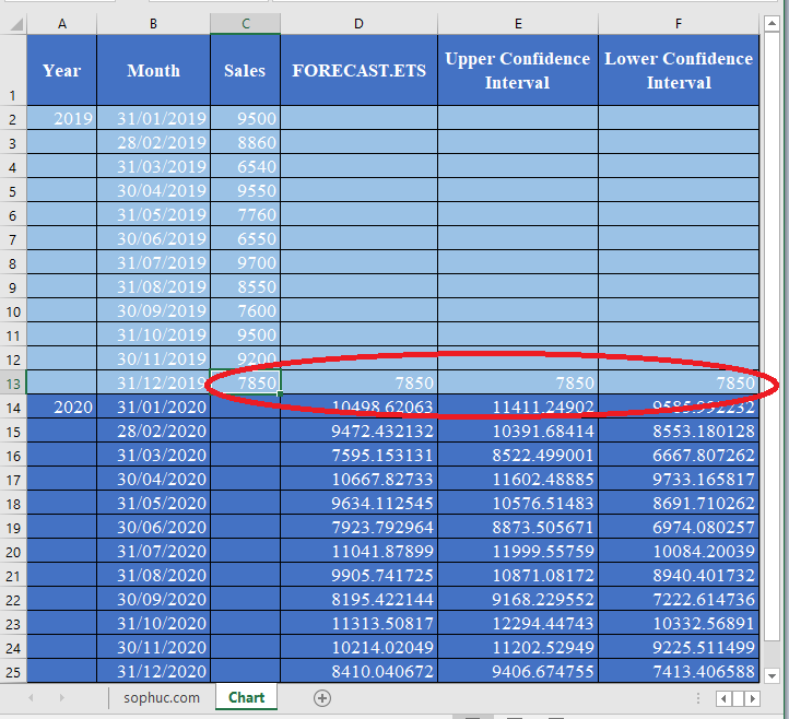 FORECAST.ETS .CONFINT Function 3 - How to use FORECAST.ETS.CONFINT Function in Excel