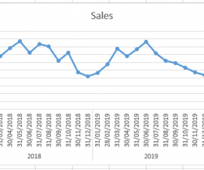 How to use FORECAST.ETS.SEASONALITY Function in Excel