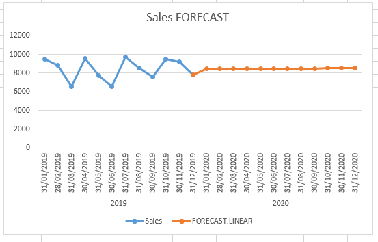 FORECAST.LINEAR Function - How to use FORECAST.LINEAR Function in Excel