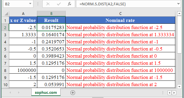 NORM.S.DIST Function in Excel 1 - How to use NORM.S.DIST Function in Excel