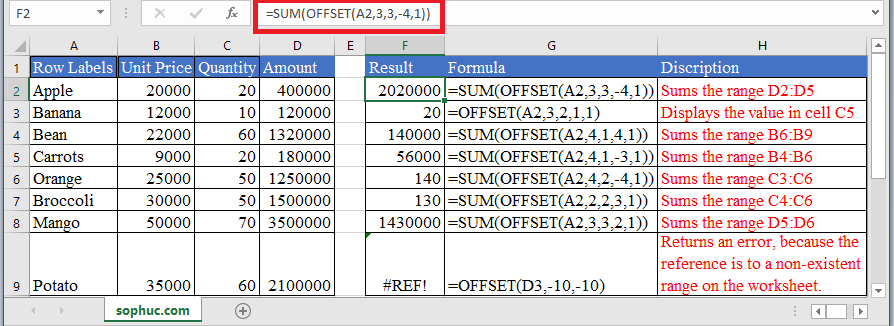 OFFSET Function in Excel - How to use OFFSET Function in Excel