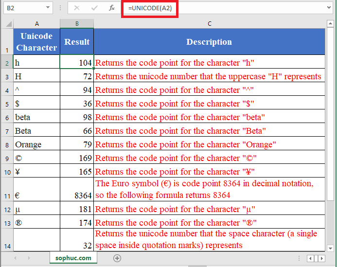 UNICODE Function in Excel - How to use UNICODE Function in Excel