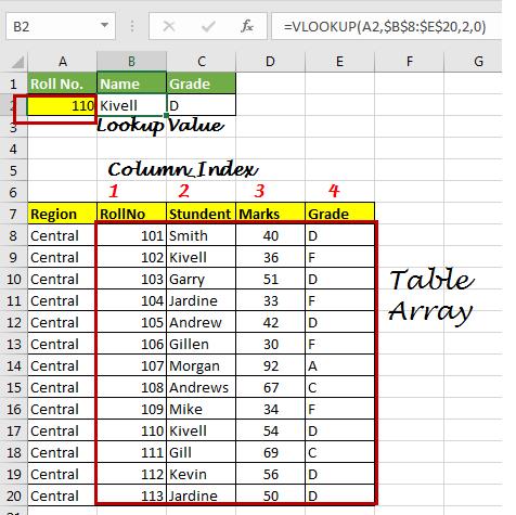 16 things about excel vlookup 3343 - 16+ Things About Excel VLOOKUP
