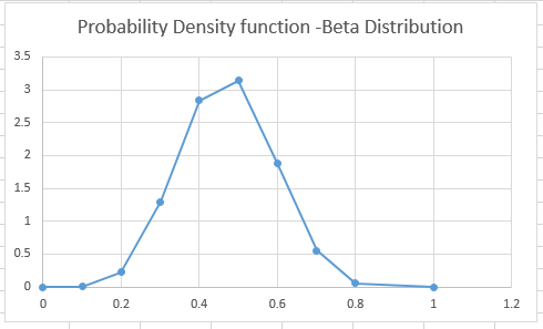 BETA.DIST Function in Excel 1 - How to use BETA.DIST Function in Excel