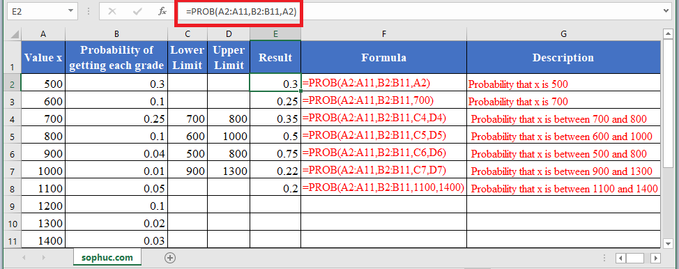 PROB Function 1 - How to use PROB Function in Excel