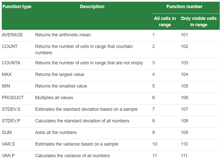 SUBTOTAL in Excel - SUBTOTAL in Excel: Everything You Should Know