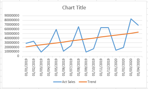 TREND Function 3 - How to use TREND Function in Excel