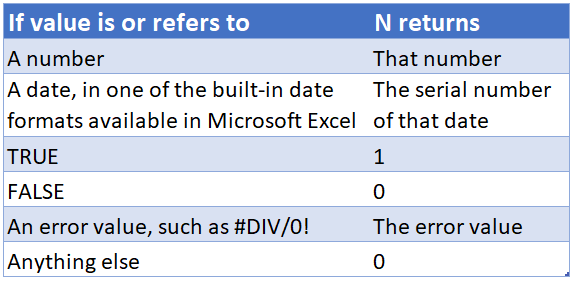 auto draft 3908 12 - Top 5 Excel functions you might not know