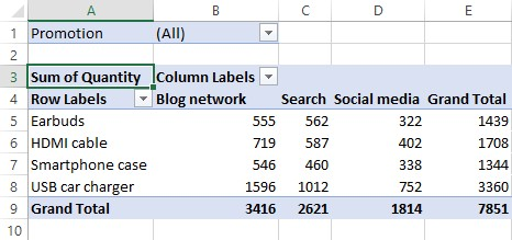 what are pivottables in excel what can you do with them 3963 1 - What are PivotTables in Excel? What Can You Do with Them?