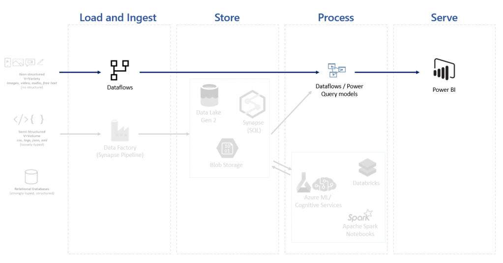 power bi architecture in a data solution 3985 3 - Power BI Architecture in a Data Solution