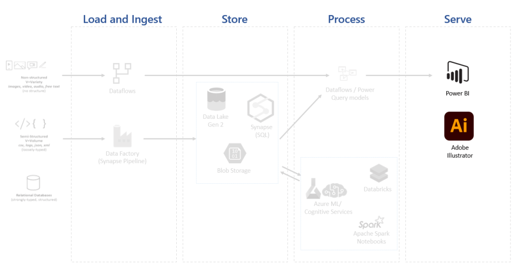 power bi architecture in a data solution 3985 4 - Power BI Architecture in a Data Solution