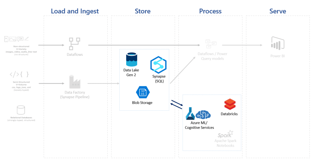 power bi architecture in a data solution 3985 7 - Power BI Architecture in a Data Solution